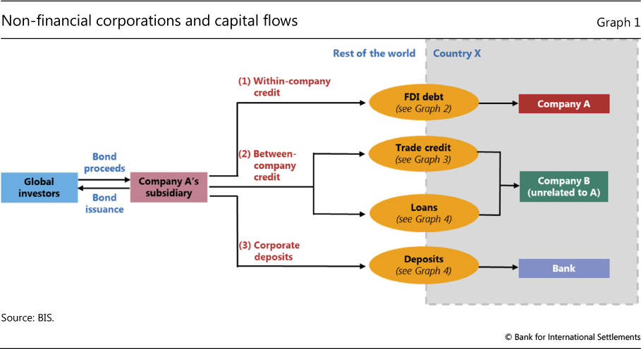 non-financial corporations and capital flows