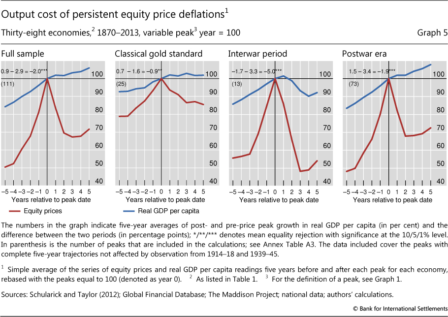 The Costs Of Deflations A Historical Perspective