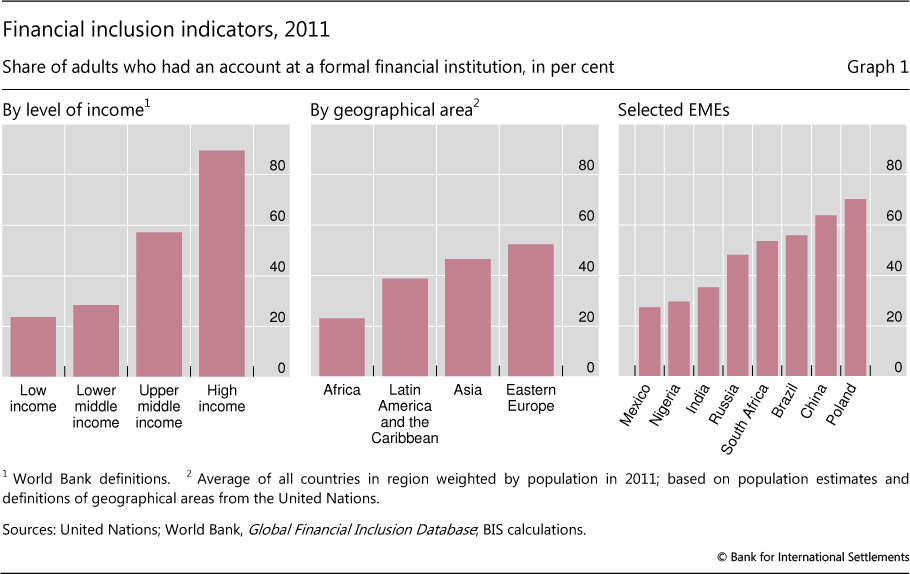 Financial Inclusion - Issues For Central Banks