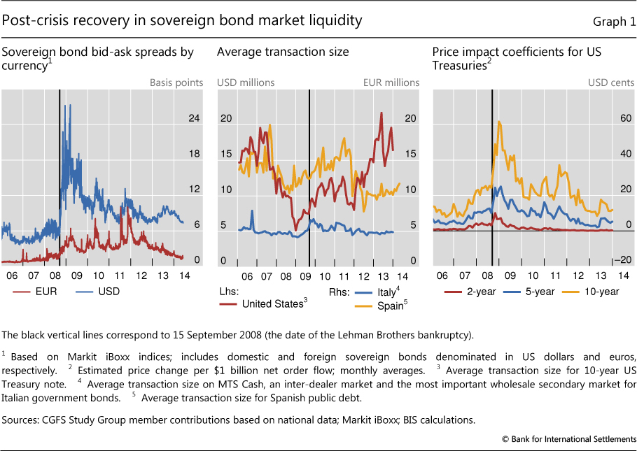 the evolution of market liquidity during Function is a vital element of market resilience during volatile events the report describes the positive  global financial markets liquidity study.
