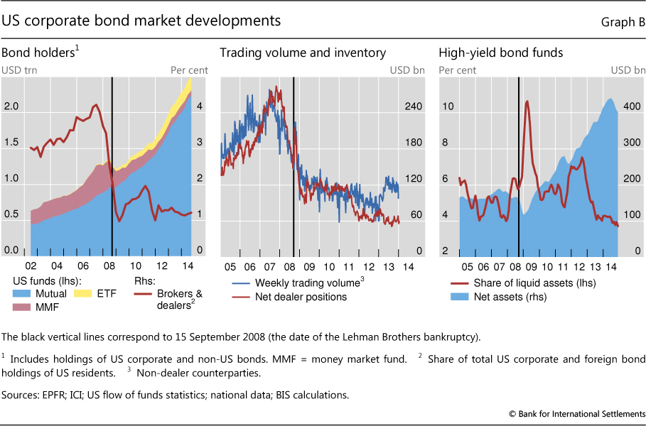 Shifting Tides Market Liquidity And Market Making In Fixed Income