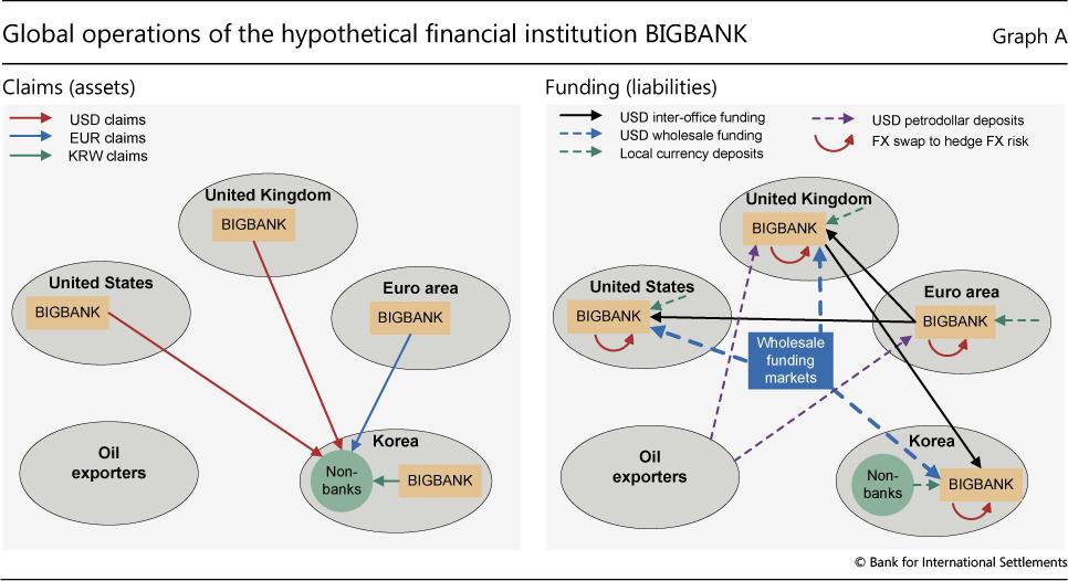 Markets and international banking