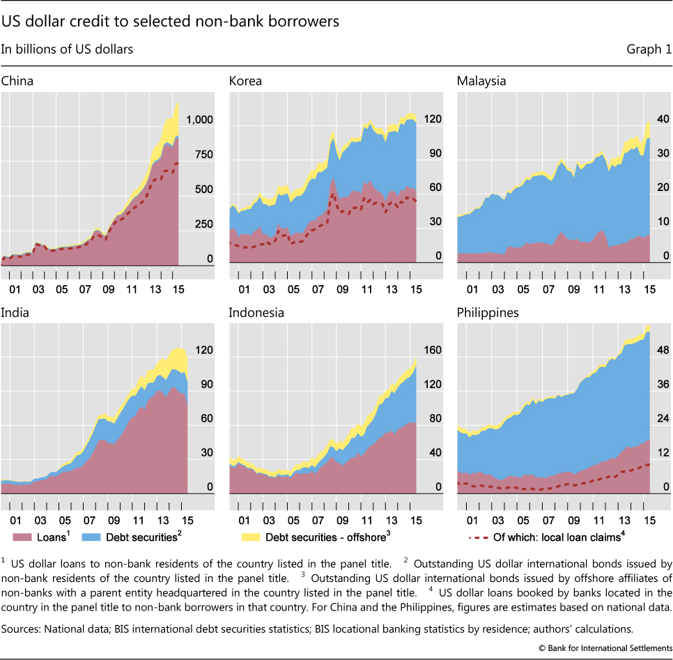 Us Dollar Credit To Selected Non Bank Borrowers