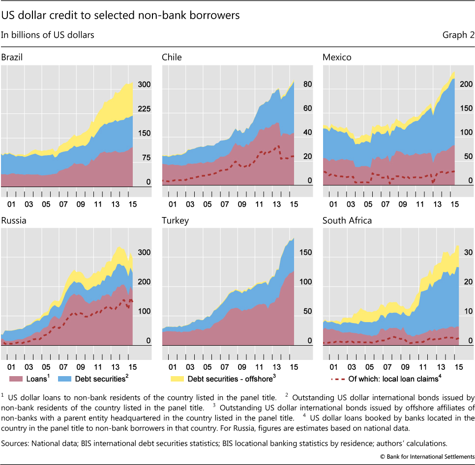 Us Dollar Credit To Selected Non Bank Borrowers Chinese And Hong Kong Data Suggest That The Third Quarter Of
