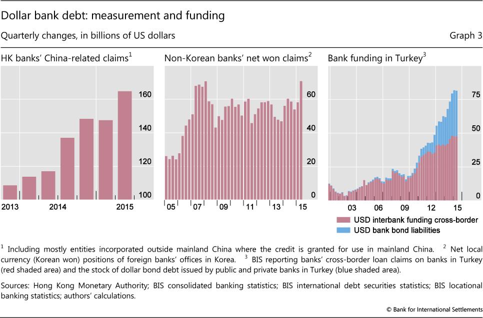 Dollar Bank Debt Measurement And Funding