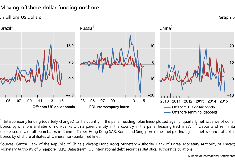 Moving Offs Dollar Funding Ons