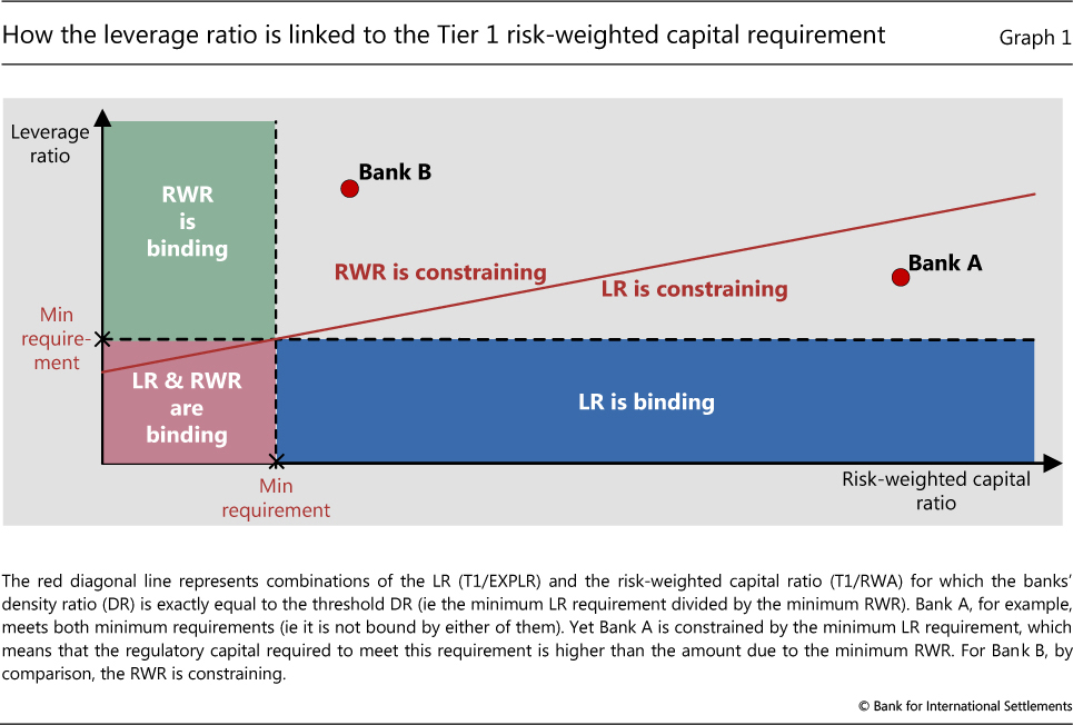 Understanding Basel III, What is different after September 2013