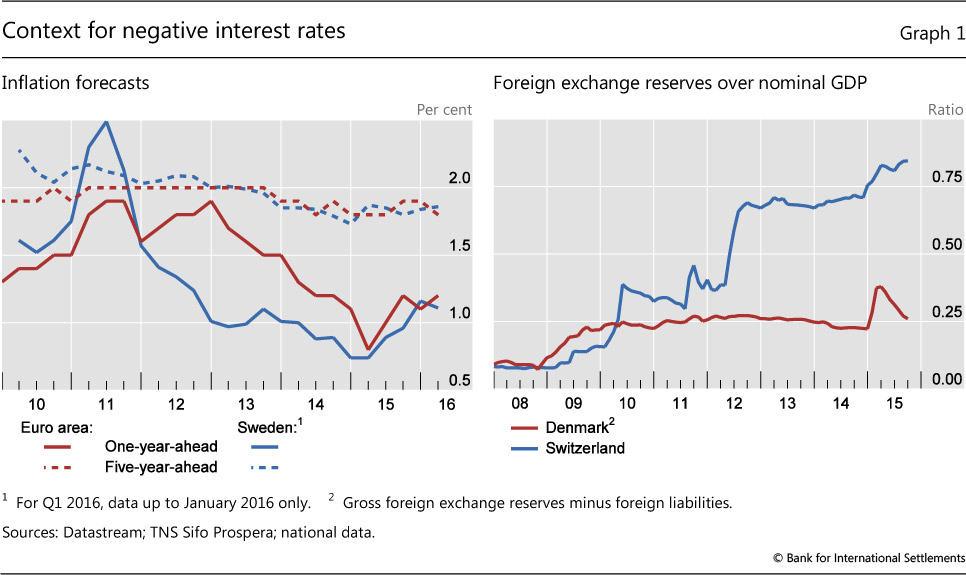 How Have Central Banks Implemented Negative Policy Rates