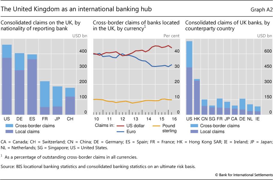 The United Kingdom as a hub for international banking
