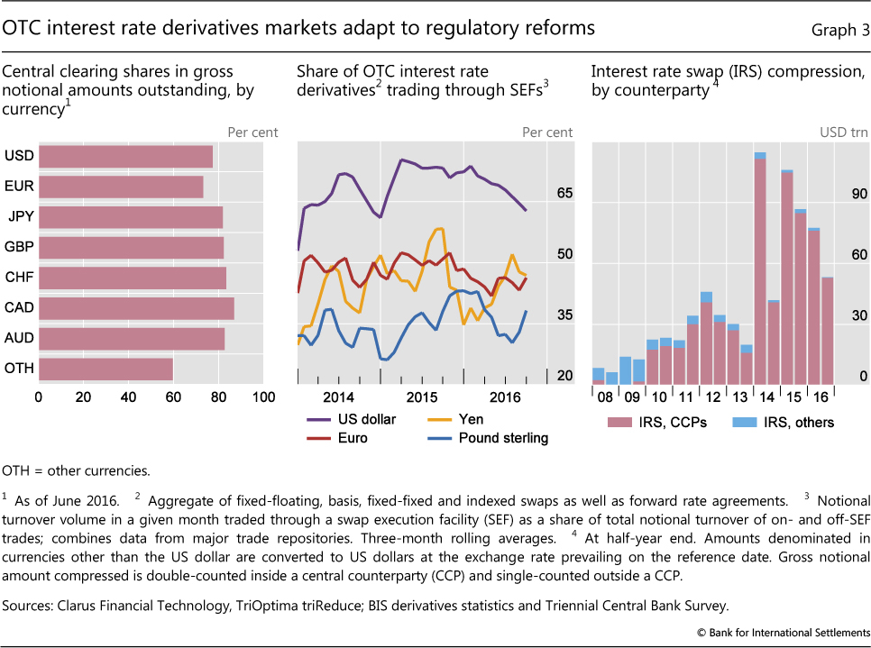 Trading strategies interest rate derivatives