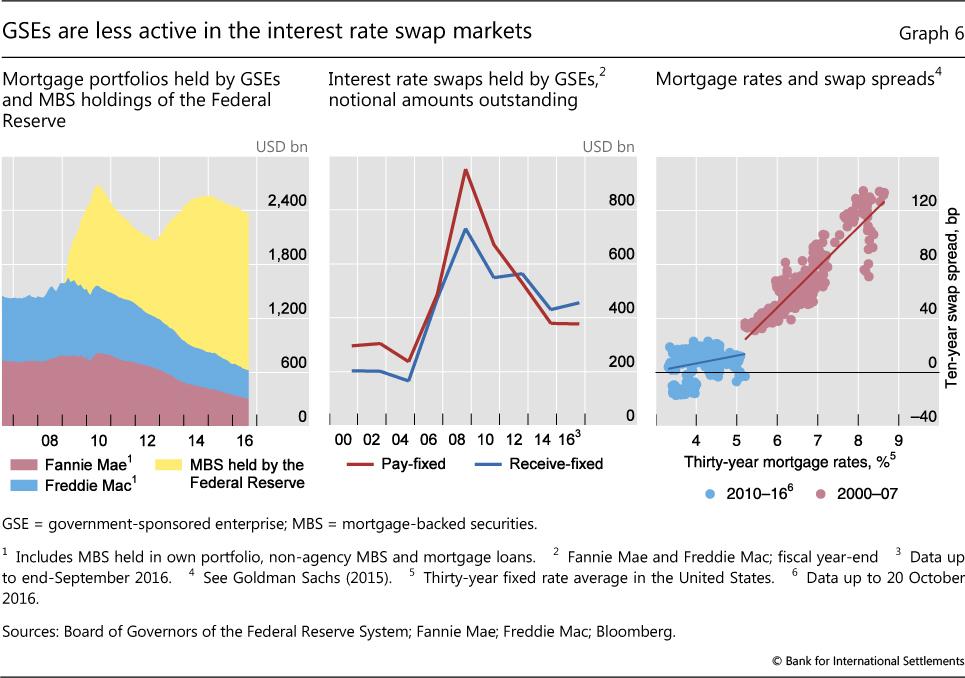 efficient methods for valuing interest rate derivatives