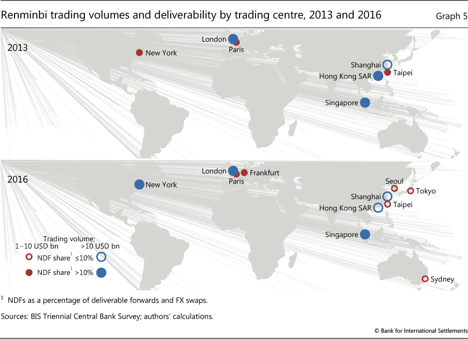 Renminbi Trading Volumes And Deliverability By Centre 2017 2016