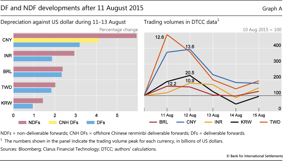 Non-deliverable forwards: impact of currency