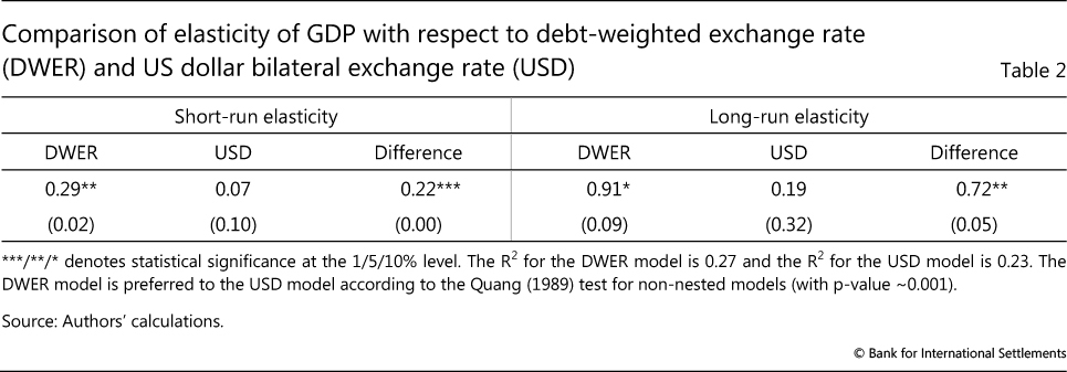 Comparison Of Elasticity Gdp With Respect To Debt Weighted Exchange Rate Dwer