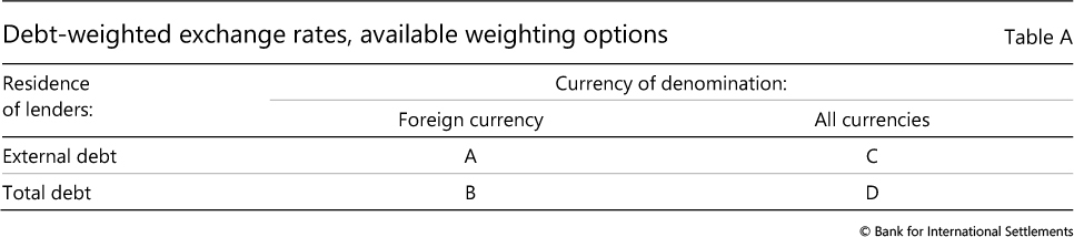 Debt Weighted Exchange Rates Available Weighting Options