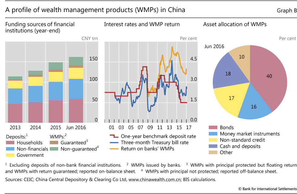 wealth management in china Reportsnreportscom adds china wealth report 2014 market research, on the wealth management market of china with hnwis data and 2018 forecasts, to the banking and financial services intelligence collection of its library this report reviews the performance and asset allocations of hnwis and ultra.