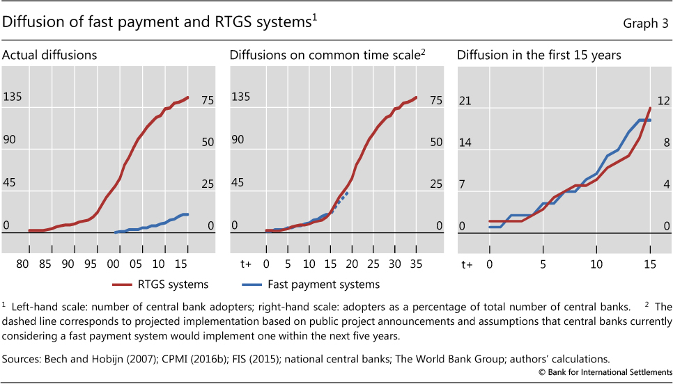 6 SYSTEMICALLY IMPORTANT PAYMENT SYSTEMS (SIPS) Supported by adequate  National legislation (Payment Systems Law and BCRP Circulars) International  Standards ...