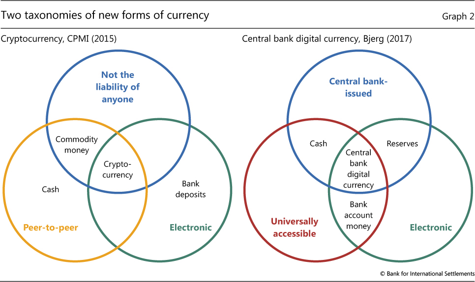 cryptocurrency vs digital money