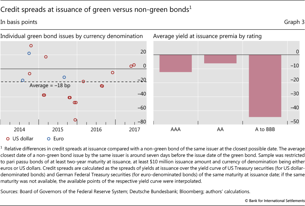 bc67dae394ab Credit spreads at issuance of green versus non-green bonds