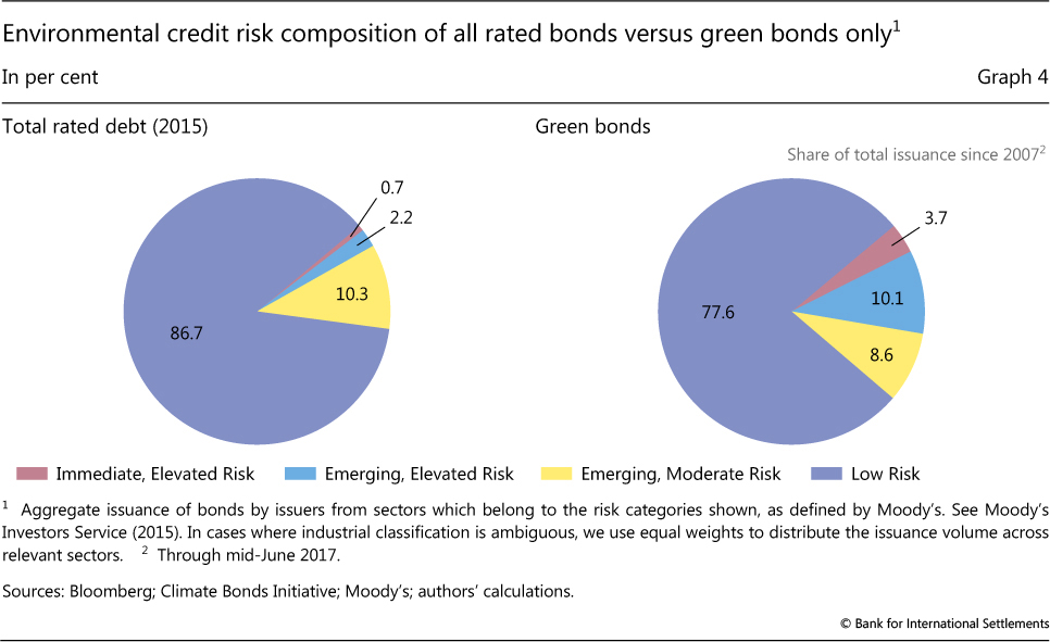 616c8c74364f Environmental credit risk composition of all rated bonds versus green bonds  only. But this need ...