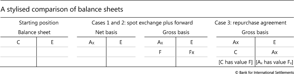 Accounting For Fx Swaps Forwards And Repurchase Agreements A