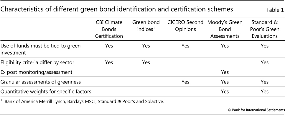 Green Bond Finance And Certification