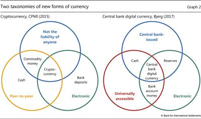 Two taxonomies of new forms of currency