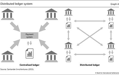 Distributed ledger system