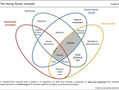 The money flower: example