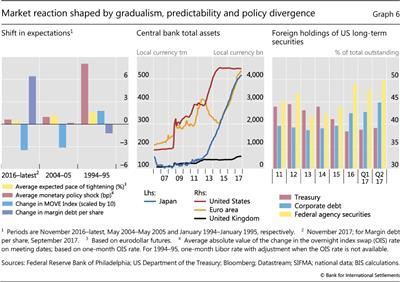 Market reaction shaped by gradualism, predictability and policy divergence