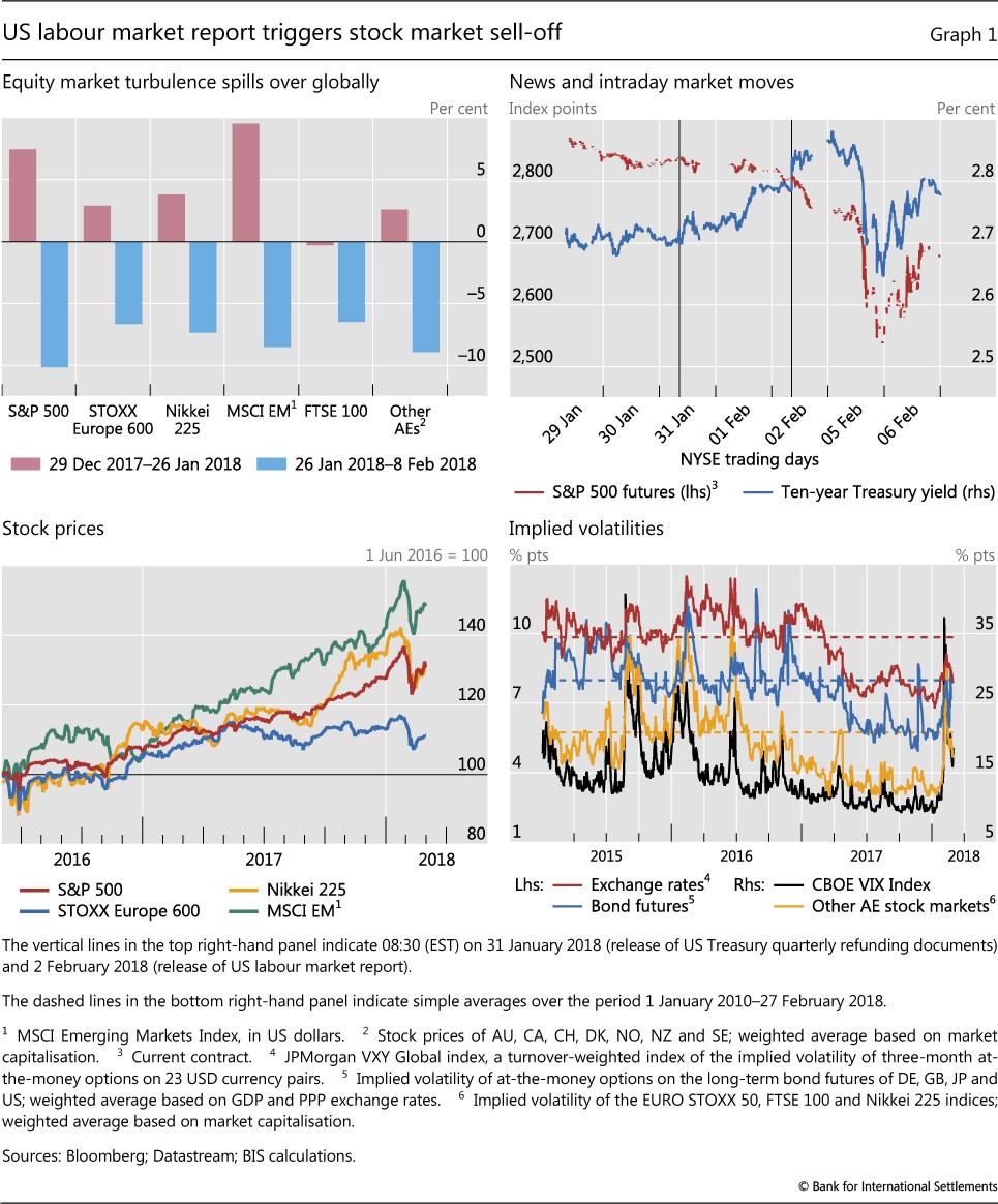 Volatility is back