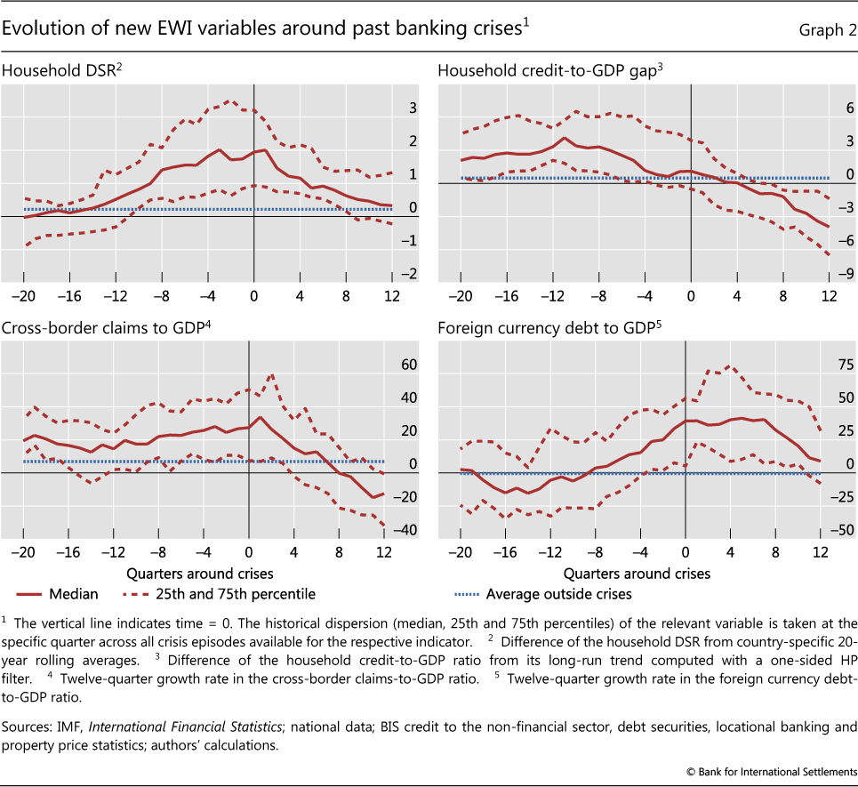 Early warning indicators of banking crises: expanding the family