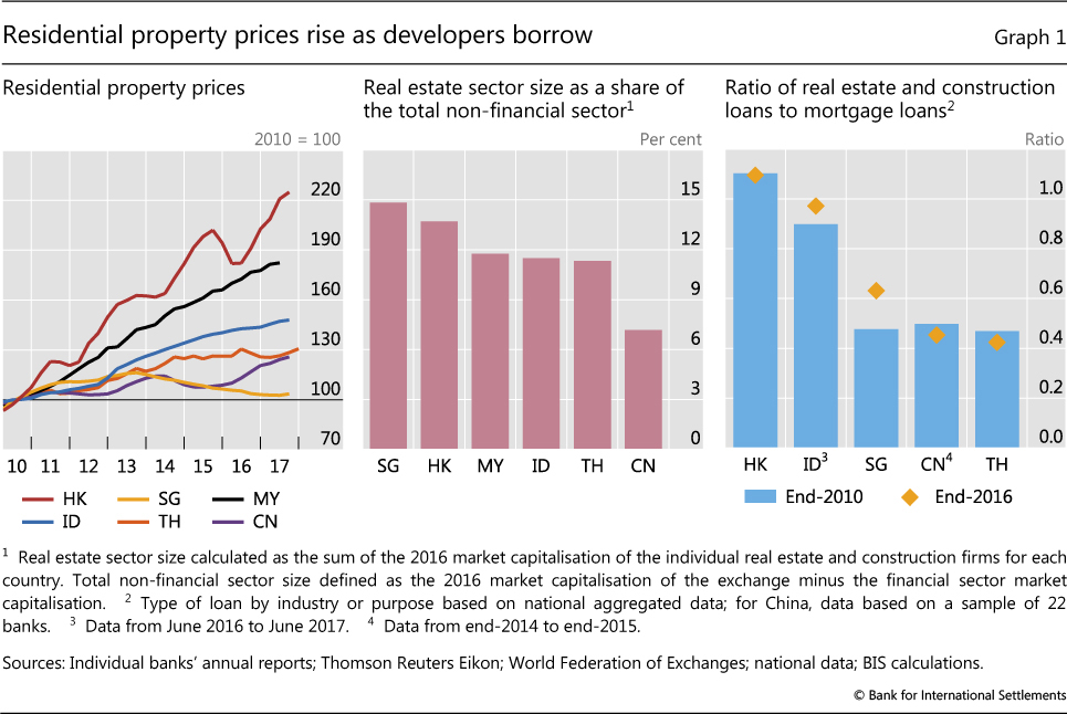 Mortgages, developers and property prices