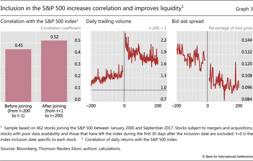 The implications of passive investing for securities markets