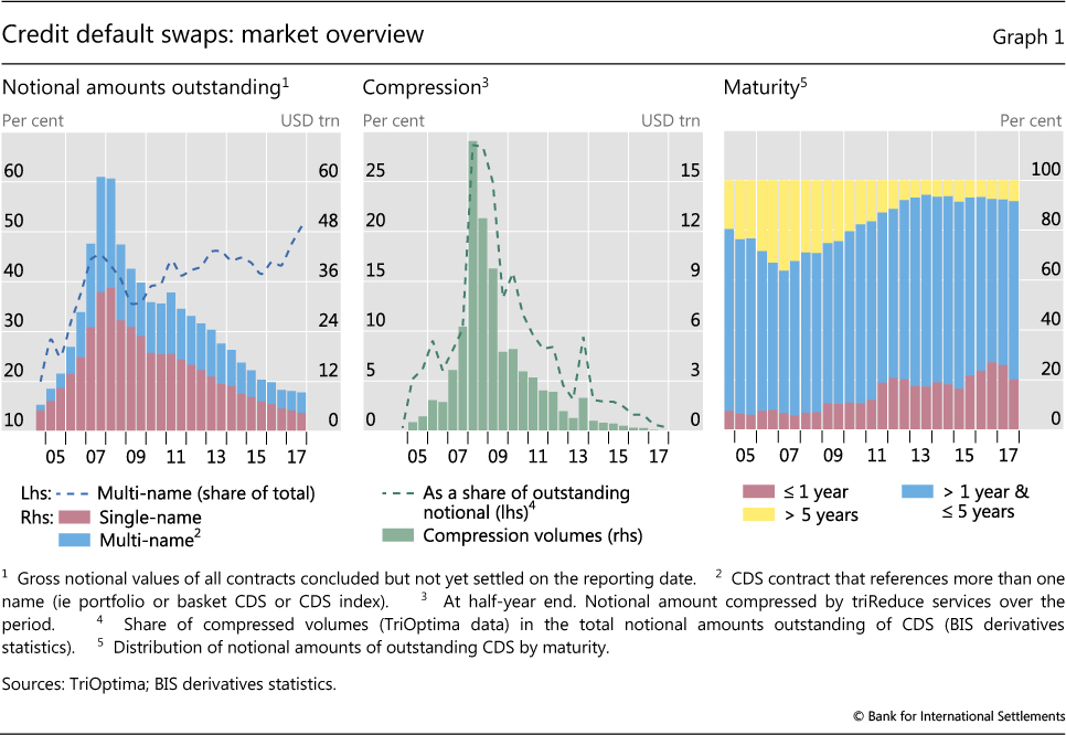 The credit default swap market: what a difference a decade makes