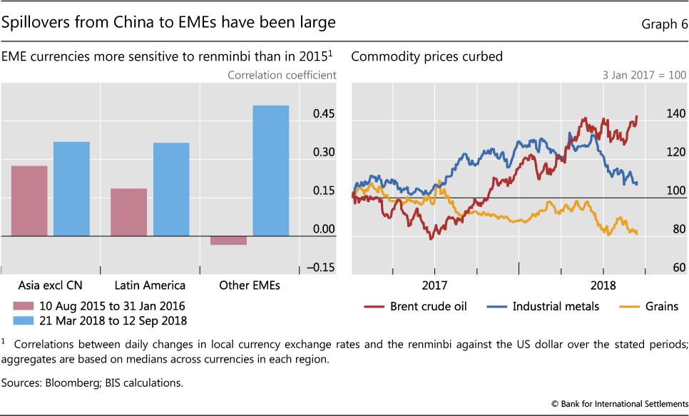 Divergences widen in markets