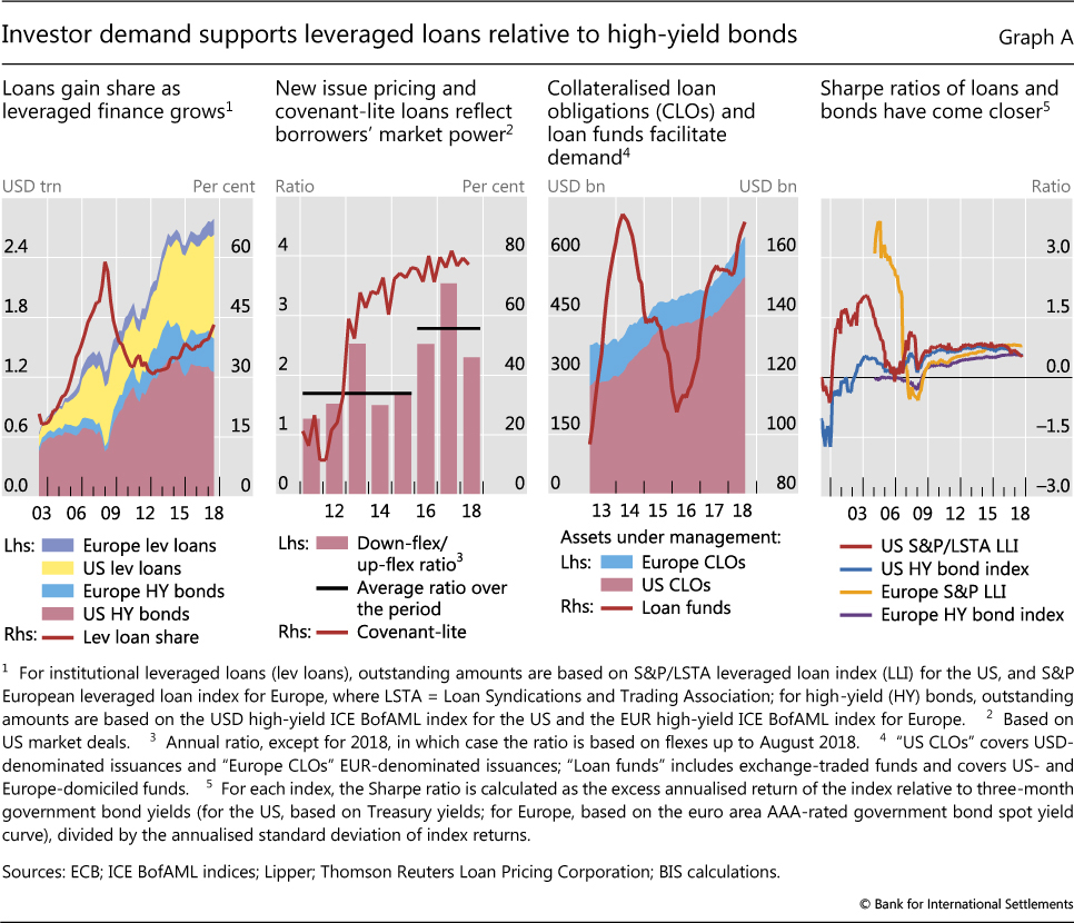 The Rise Of Leveraged Loans A Risky Resurgence