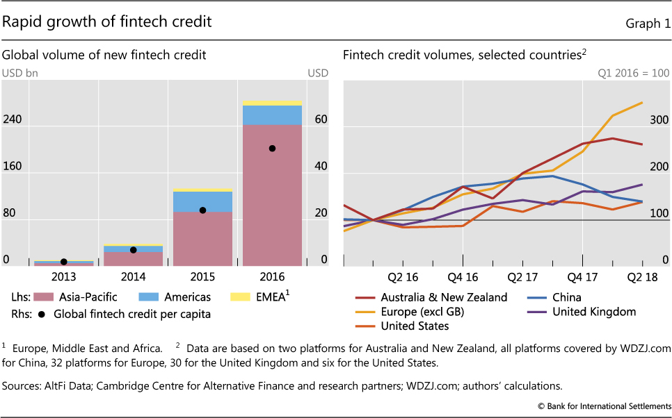 Fintech credit markets around the world: size, drivers and policy issues