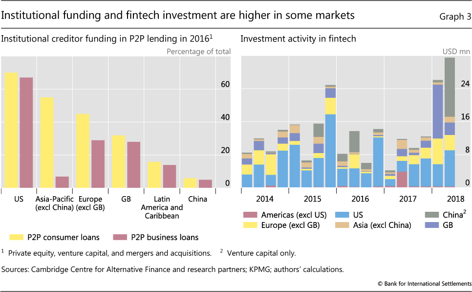 Fintech credit markets around the world: size, drivers and