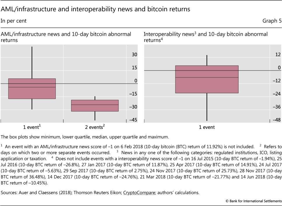Regulating cryptocurrencies: assessing market reactions