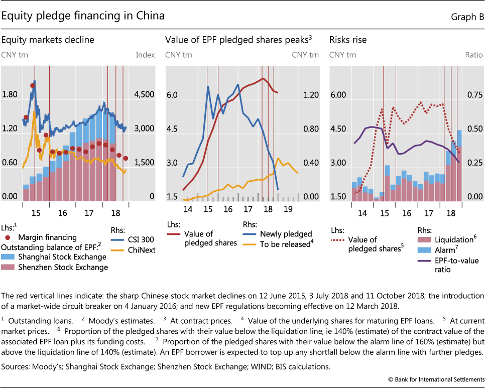 Equity pledge financing and the Chinese stock market