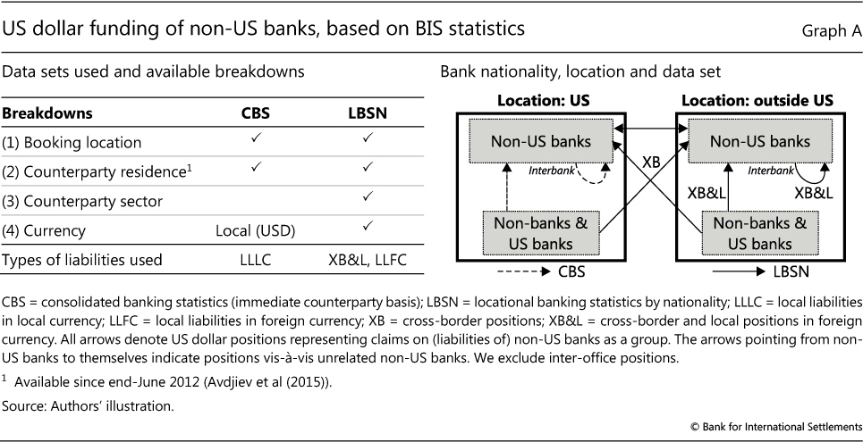 Us Dollar Funding Of Non Banks Based On Bis Statistics