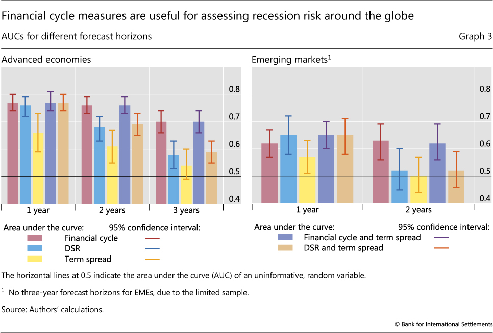The financial cycle and recession risk