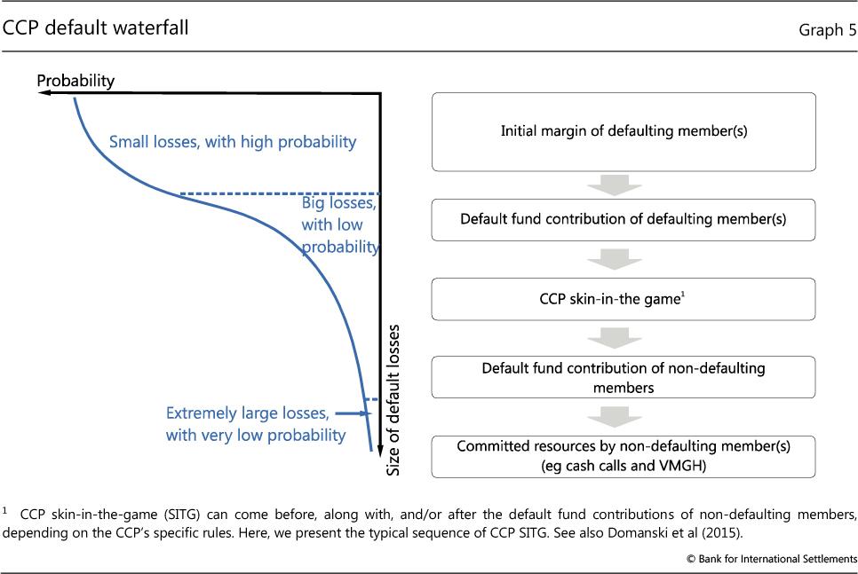Clearing risks in OTC derivatives markets: the CCP-bank nexus