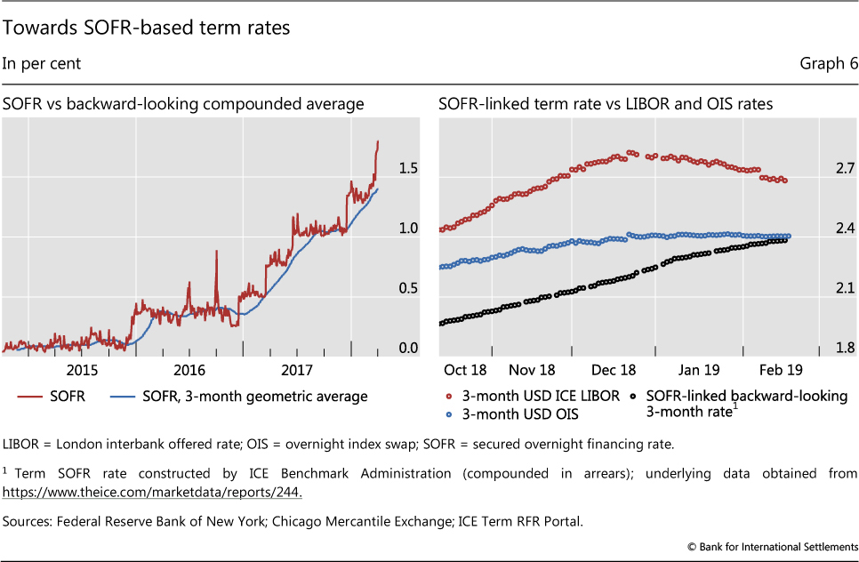 Beyond LIBOR: a primer on the new benchmark rates