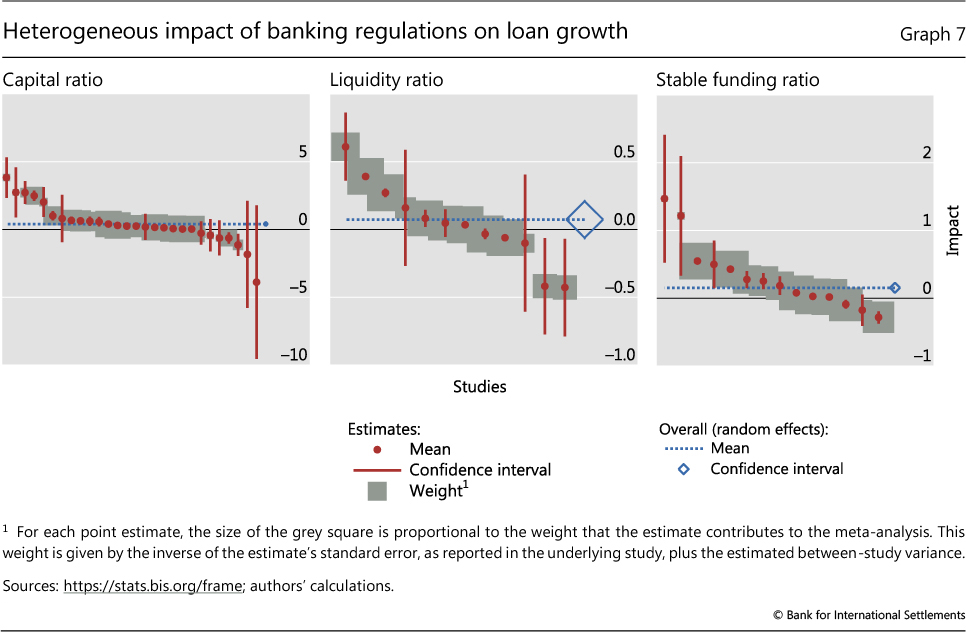 Impact of financial regulations: insights from an online