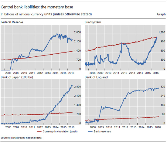 Central bank liabilities: the monetary base