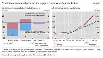 Basel Committee - Liquidity