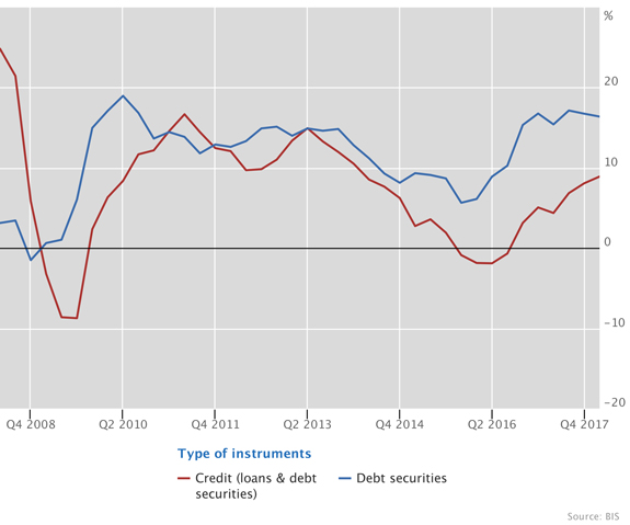 Debt securities propelled the growth of US dollar credit to EMEs