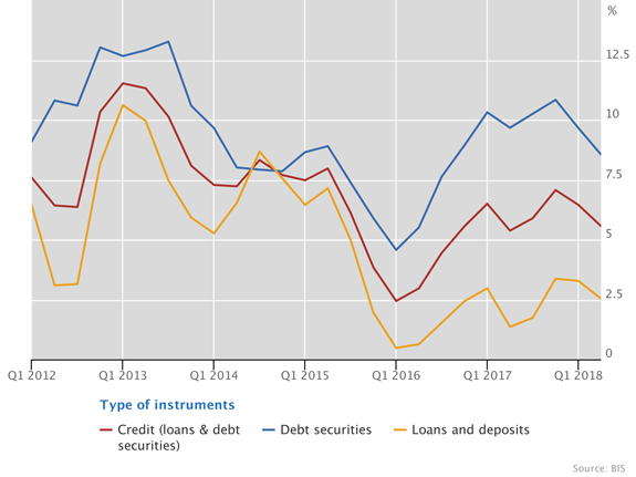 US dollar credit expansion led by growth in debt securities